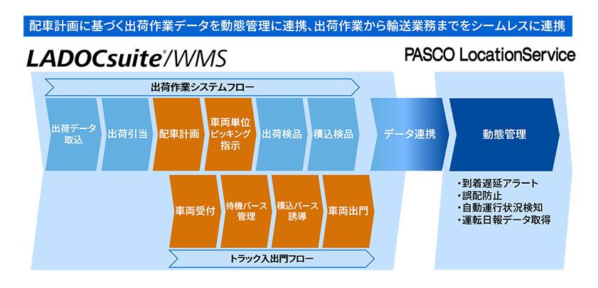 東芝デジタルソリューションズの倉庫管理ソリューション、パスコのクラウド型動態管理システム「PLS」と連携