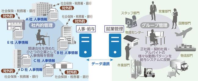 WorkVision、名港海運の人事給与・就業管理システムを構築