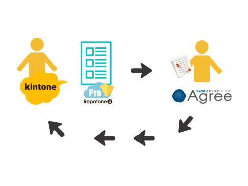 ソウルウェアの帳票クラウド「RepotoneU Pro」、GMOクラウドの電子契約管理サービス「Agree」と連携