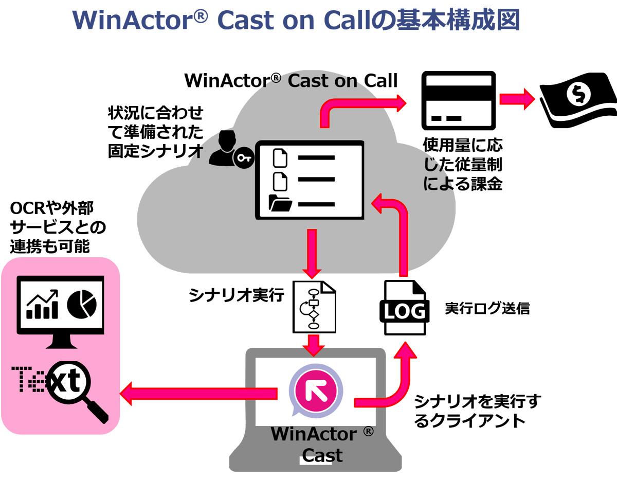 NTT-ATの従量課金制クラウド型RPAサービス「WinActor Cast on Call」、9月3日より正式サービスを開始