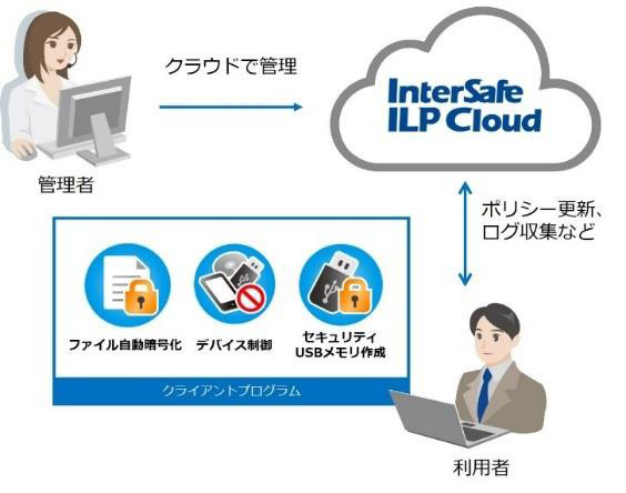 ALSI、クラウド型情報漏えい対策サービス「InterSafe ILP Cloud」を提供開始
