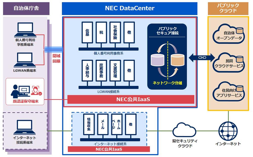 NEC、地方公共団体向けのクラウドサービス「NEC 公共IaaS」を提供