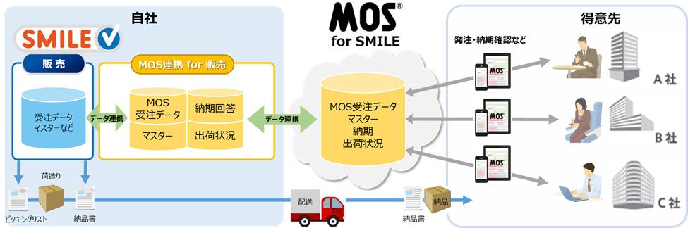 OSKの「SMILE V販売」がアクロスのB2B受発注クラウドと連携 受発注業務の省力化を実現
