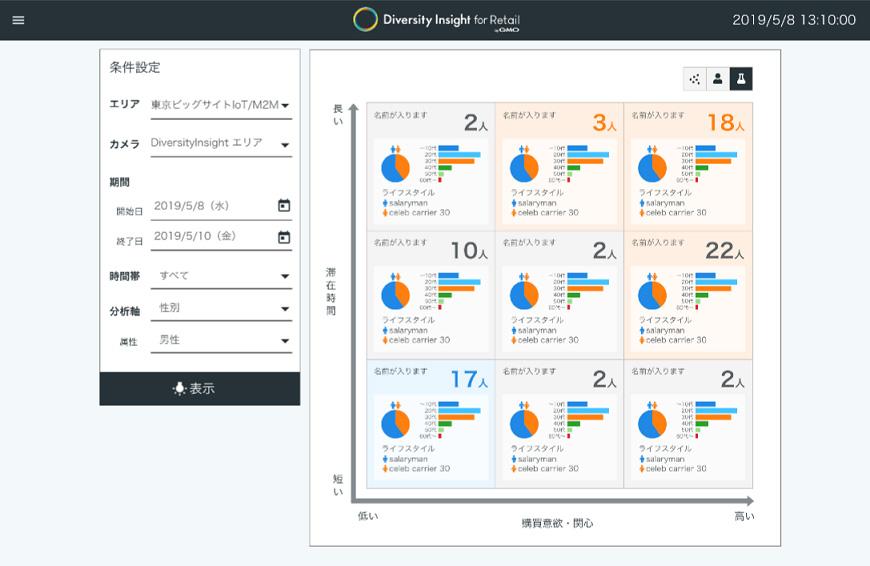 GMOクラウド、実店舗の来店客分析サービス「Diversity Insight for Retail」でクロスABC分析を可能に