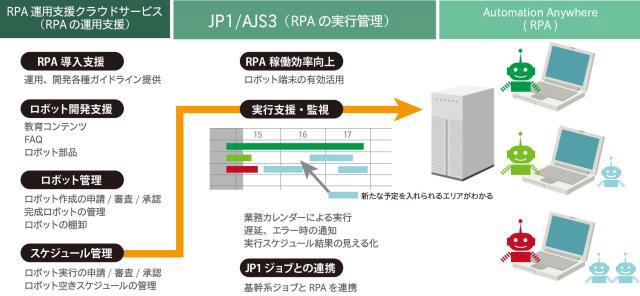 日立ソリューションズが「RPA運用支援クラウドサービス」強化、JP1/AJS3との連携でロボット稼働率向上 ...