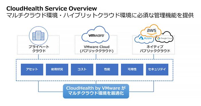 ネットワールド、マルチクラウド管理ツール「CloudHealth by VMware」を提供、パートナー向けのMSP ...