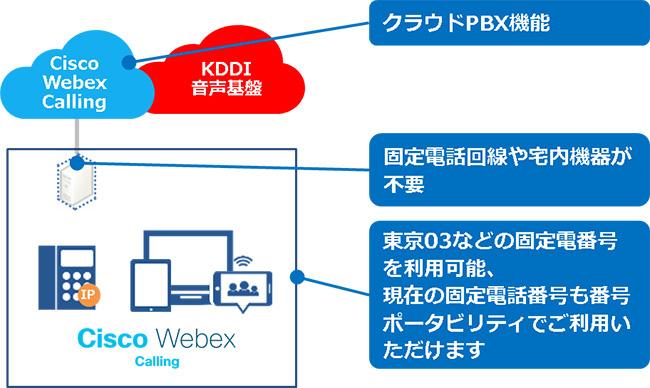 KDDI、CiscoのクラウドとKDDIの電話網を融合した法人向け電話システム「Cisco Webex Calling」