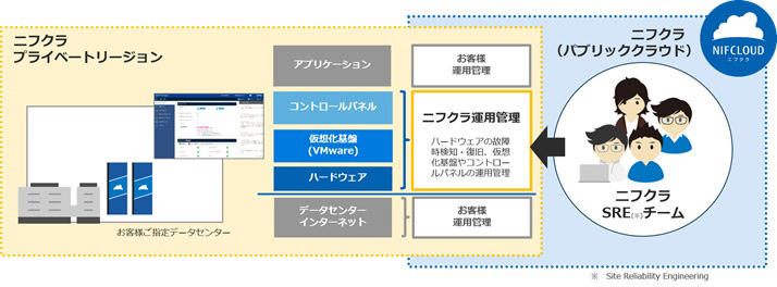 富士通クラウドテクノロジーズ、「ニフクラ」と同等のIaaS環境を提供するプライベートクラウドサービス