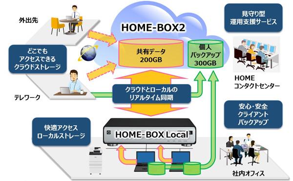 キヤノン、ローカルとクラウドのストレージを連携させた中小規模向けサービス「HOME type-SL」