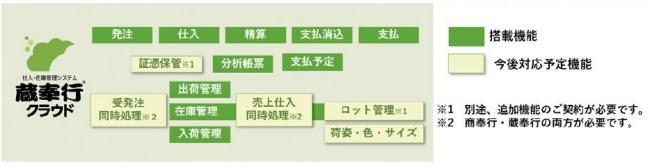 OBC、クラウド型の仕入在庫管理システム「蔵奉行クラウド」 販売管理システムとの統合利用にも対応