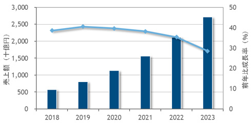 国内プライベートクラウド市場、2023年には2018年の4.7倍へ拡大~IDC Japan予測