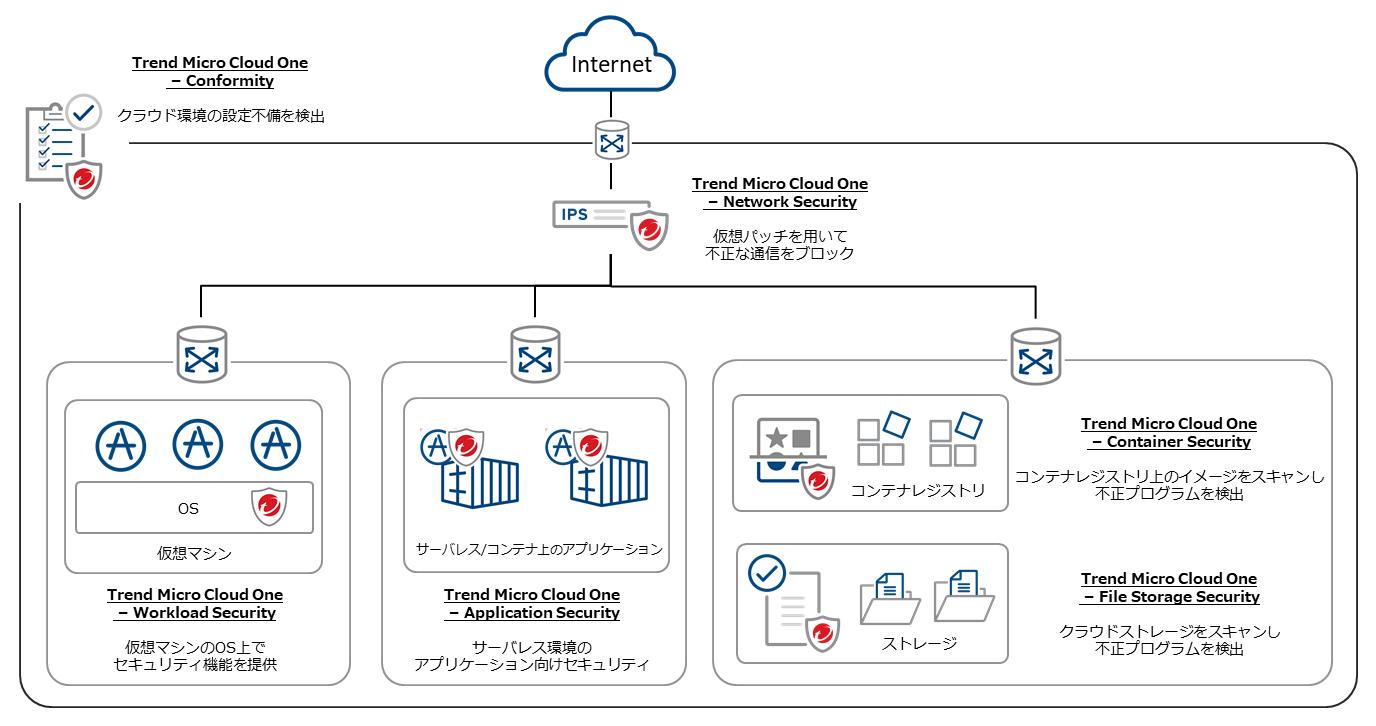 トレンドマイクロ、クラウド環境を保護する新ソリューション「Trend Micro Cloud One」を提供