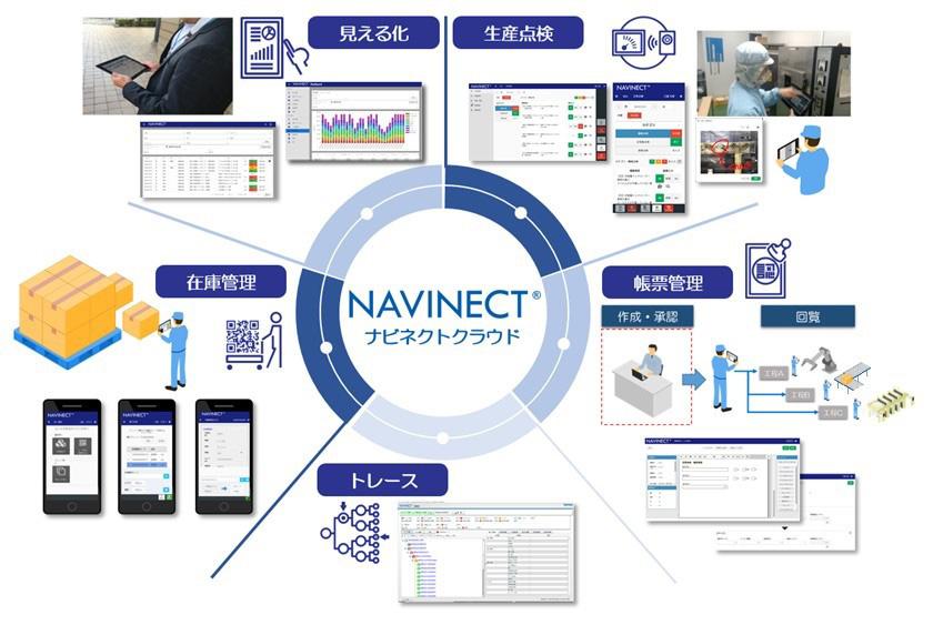 凸版印刷、製造業のDXを支援するクラウドサービス「NAVINECTクラウド」 5分野のアプリケーションを提供