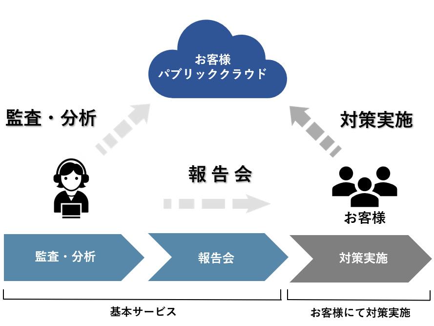 シーイーシー、パブリッククラウド環境の脆弱性を可視化する「パブリッククラウド監査サービス」